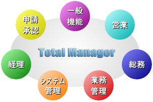Total Manager